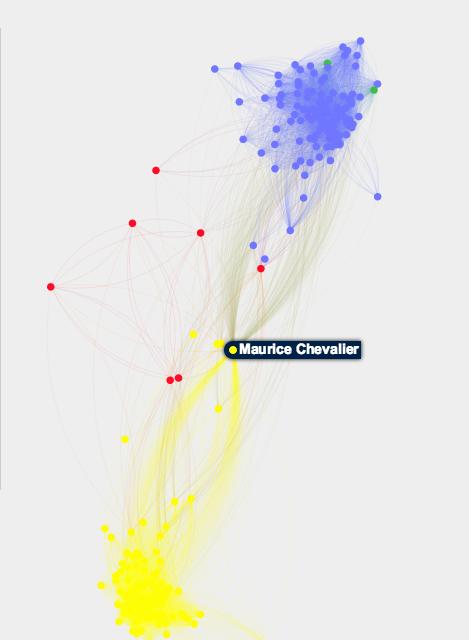 Le réseau social de Maurice Chevalier entre France et États-Unis
