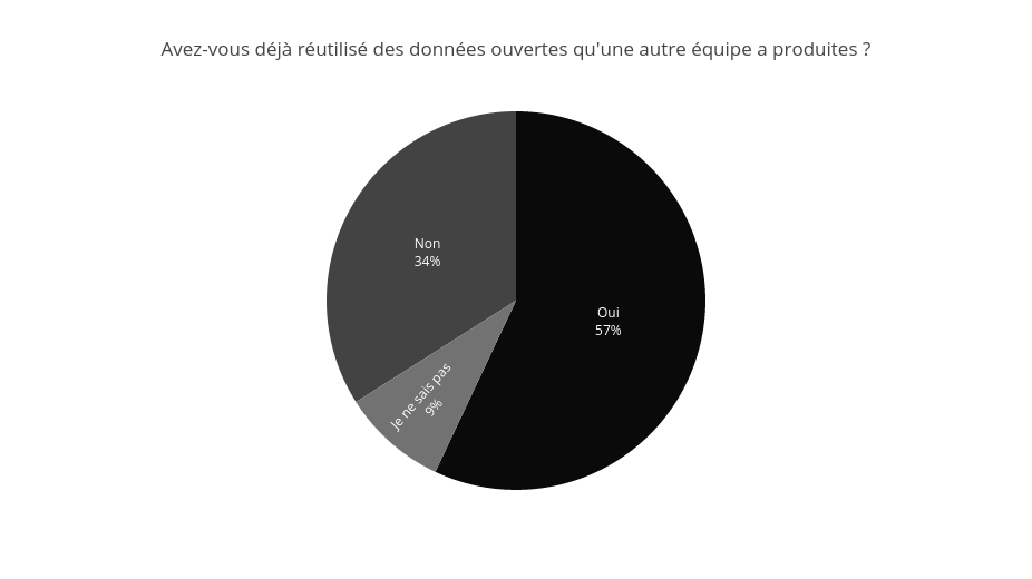 Une majorité des interrogés (n = 1 777) a déjà réutilisé des données ouvertes qu'une autre équipe de recherche a mises à disposition.